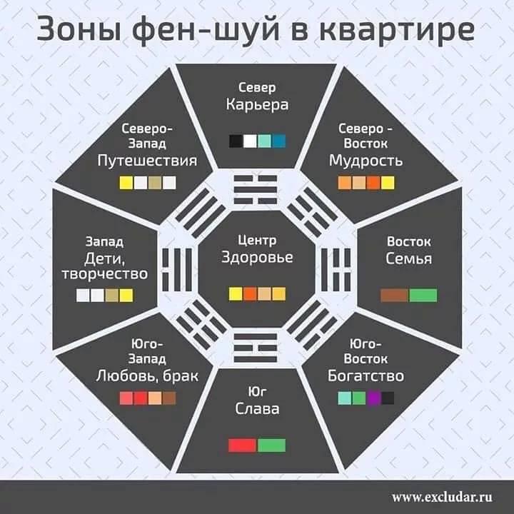 Комната по фен-шуй: как расставить мебель, детская, расположение комнат по сторонам света, выбор цвета, зоны