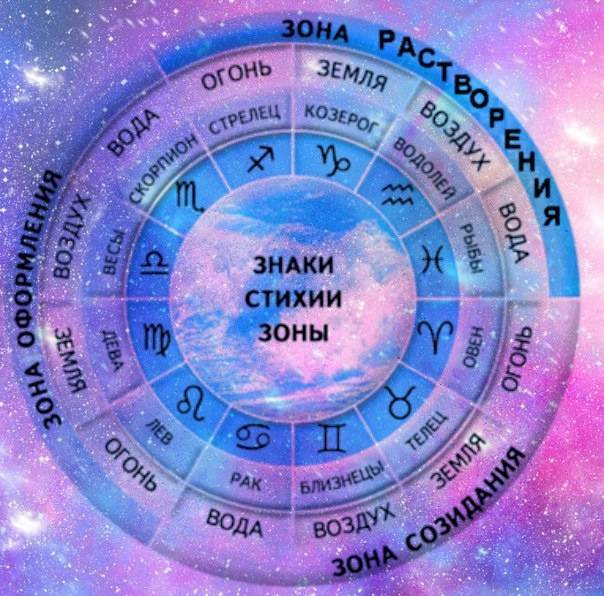 Стихии знаков зодиака: любовная совместимость