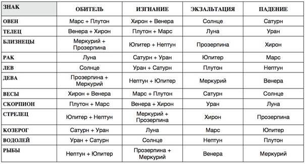 Какая планета–покровитель у водолея по гороскопу? | zdavnews.ru
