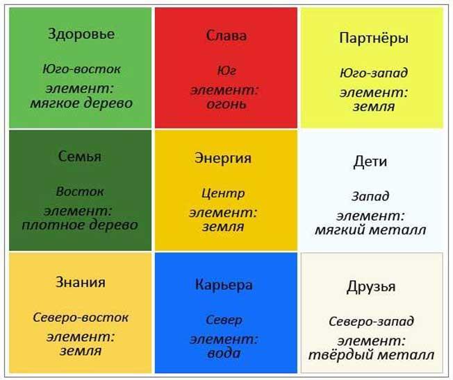 Фен-шуй квартиры: правила обустройства основных зон и особенности дизайна (70 фото)