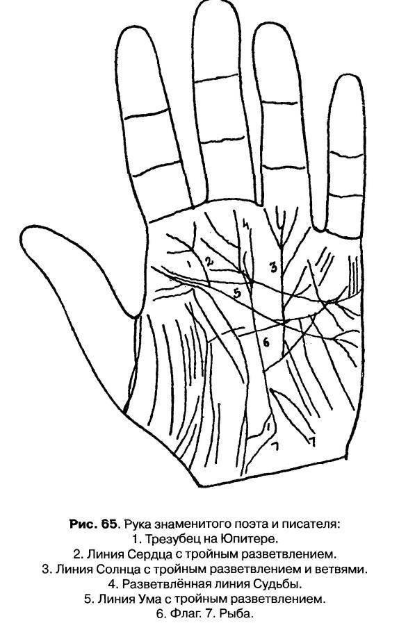 Холм солнца на руке - расшифровка с фото в хиромантии