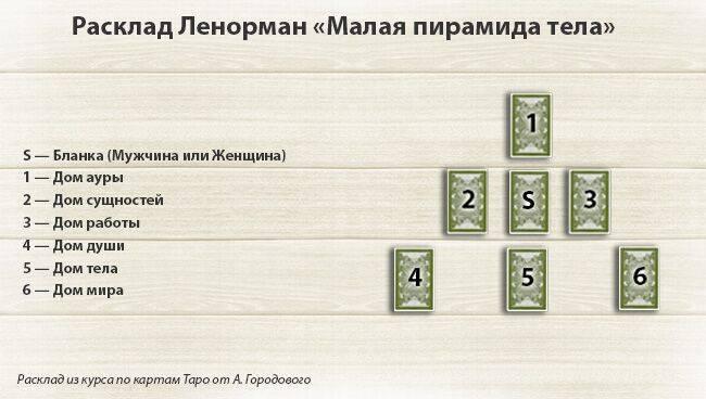 Топ-10 карт таро про карьеру