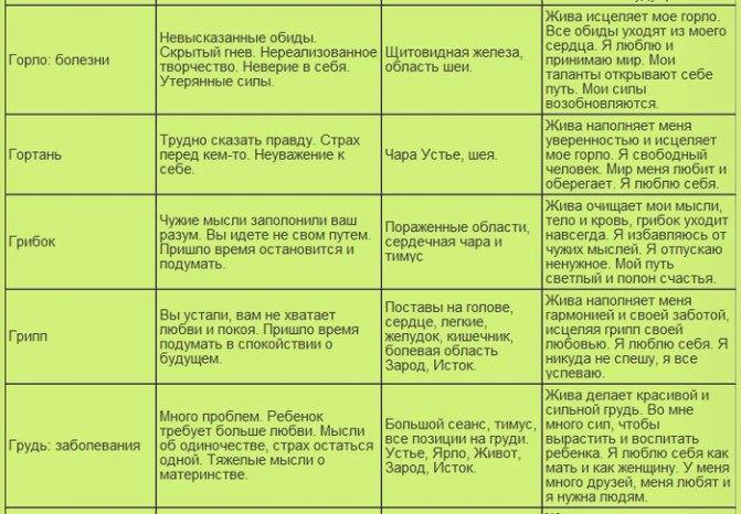 Психосоматика рака
