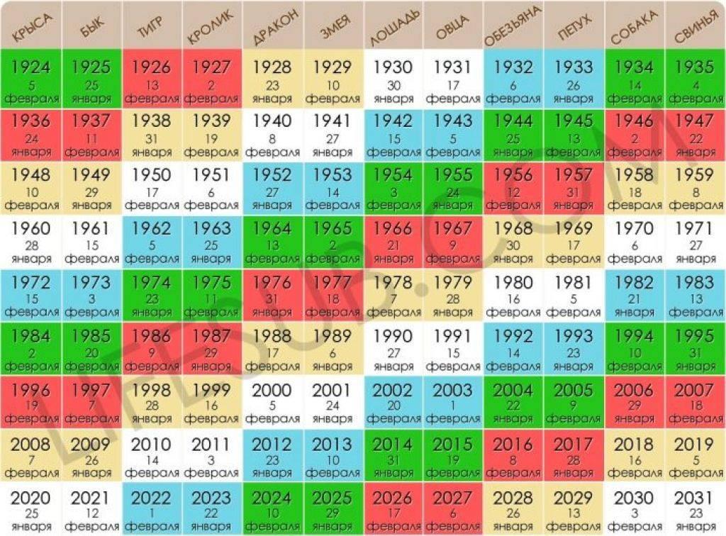Знак зодиака по годам рождения характеристика человека