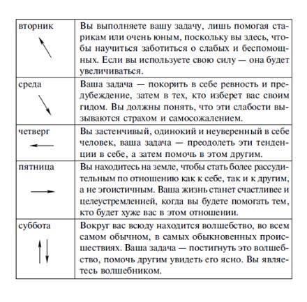 Судьба и карма по дате рождения в нумерологии