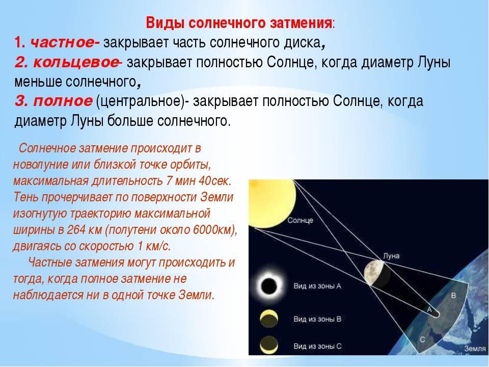 Астрологическая магия: влияние затмений и их использование себе на пользу