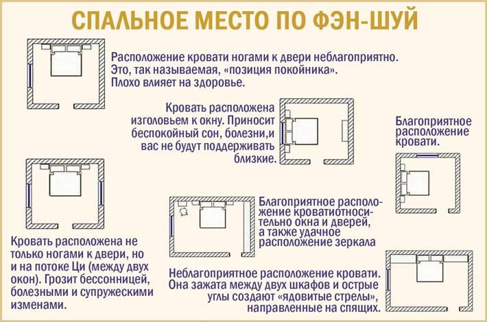 Юго-запад по фен-шуй: как определить зоны в доме для гармонии?
