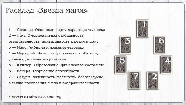Вокзал для двоих расклад таро: описание, схема, толкование карт