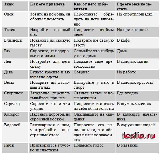 Гороскоп профессии: как выбрать идеальную работы разным знакам зодиака