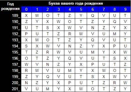 Нумерология — расчёт опасных лет и возможной смерти на основе полной даты рождения, имени и фамилии