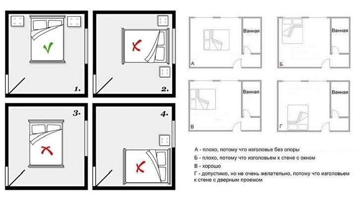 Двери счастья по фен-шуй — как устранить влияние плохого размещения в доме, ценные советы