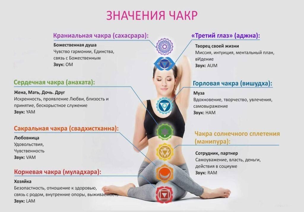 Чакра вишудха: признаки блокировки и как активировать ~