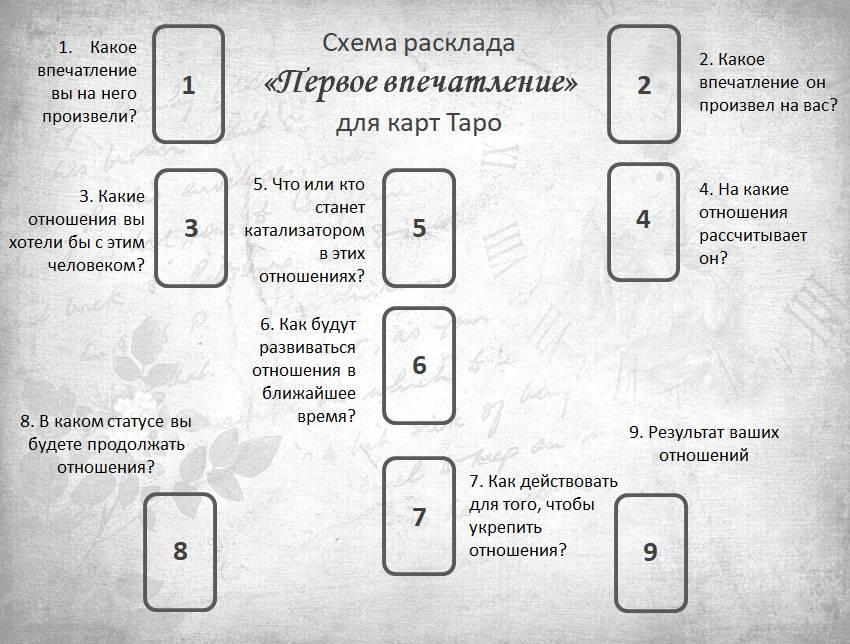 Расклад таро вокзал для двоих: подробное описание, варианты, схемы