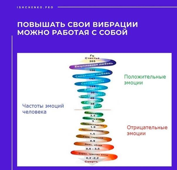 Методы повышения вибраций: человек и его частота