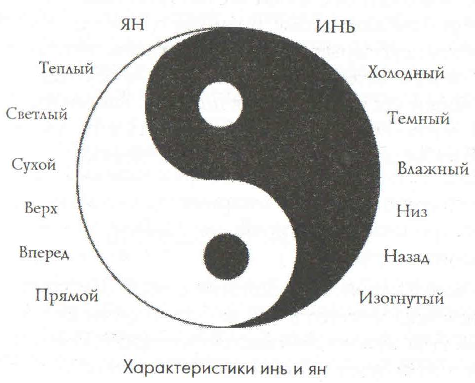 Что означает символ инь-янь? как сделать амулет и активировать его?