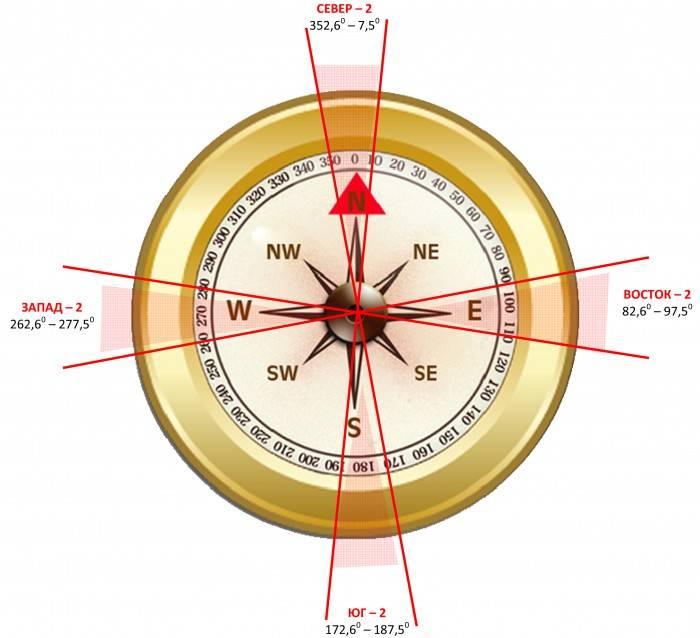 Как определить север и юг без компаса днем и ночью