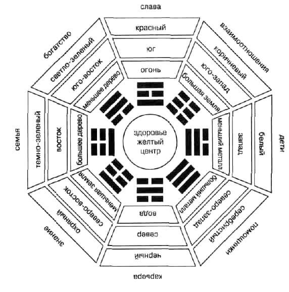 Фен-шуй в доме: базовые знания