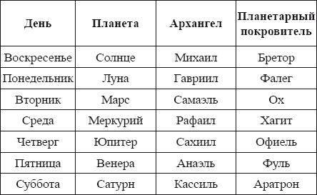 Какие планеты управляют знаками зодиака и домами гороскопа