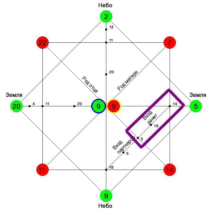 Расчет нумерологической карты судьбы