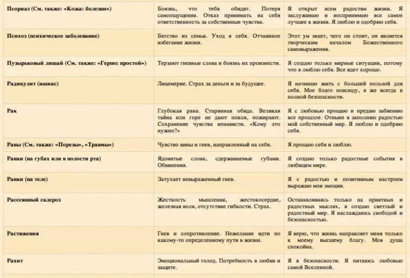Заболевания надпочечников: гиперальдостеронизм, феохромоцитома, недостаточность коры надпочечников