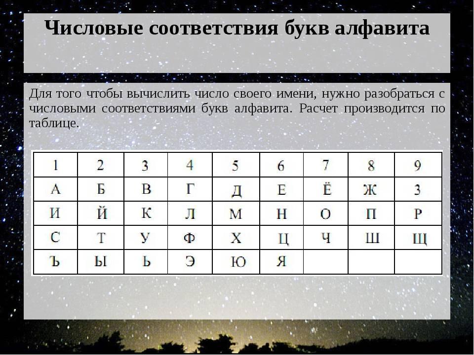 Калькулятор онлайн бесплатно – нумерология на все случаи жизни