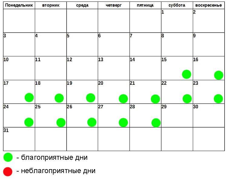 Удаление зубов по лунному календарю 2021 год благоприятные дни, неблагоприятные