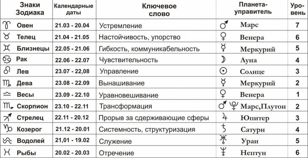 Знаки зодиака, планеты управители знаков зодиака, характеристика знаков зодиака, какой типичный представитель знака зодиака, какой знак зодиака. астрология.