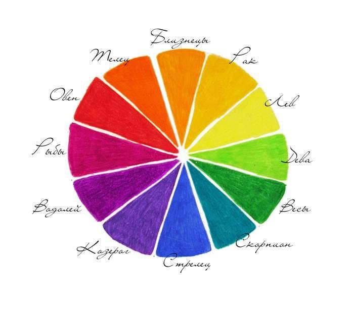 Астрологи уверены, что есть удачливые цвета для каждого знака зодиака. узнайте ваши цвета!