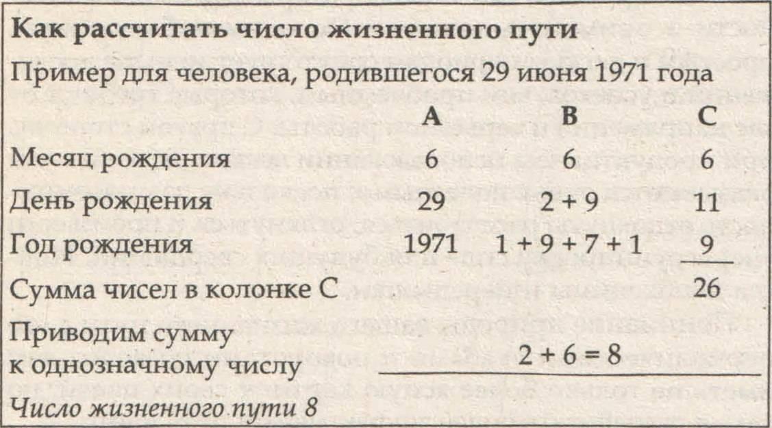 Нумерология – вычисляем число характера