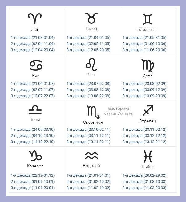 Знаки зодиака по годам