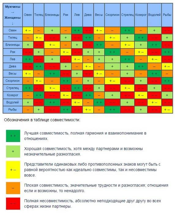 Телец и рак - совместимость знаков в процентах, брак, любовь, секс, дружба и бизнес