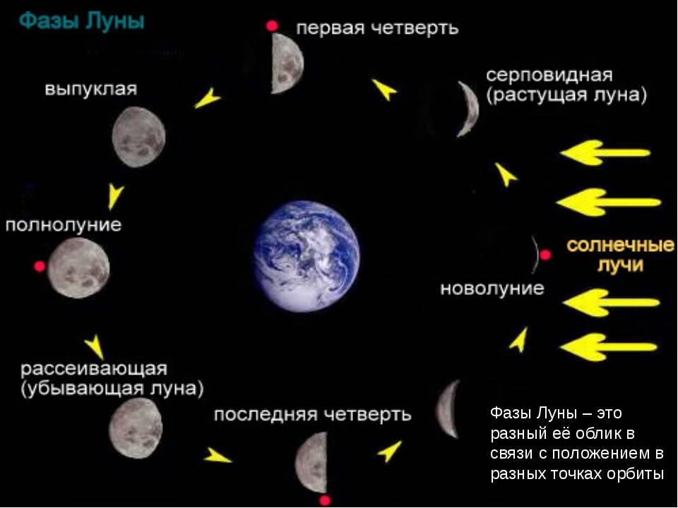 Народные предсказания погоды по луне