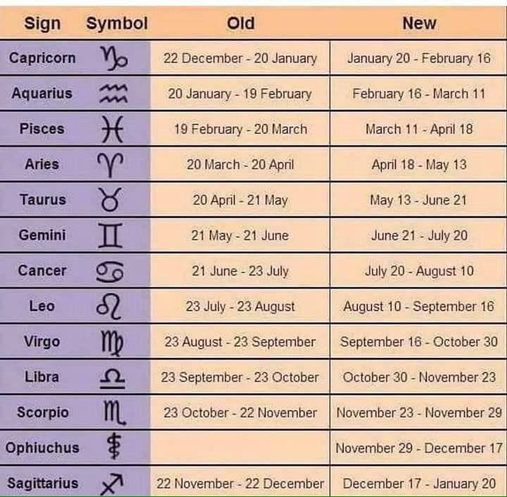 Общая характеристика знаков зодиака по дате рождения, западная астрология, зодиакальный гороскоп, описание.