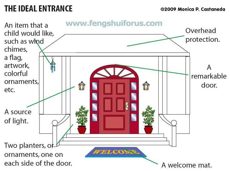 Что можно повесить на стену напротив входной двери по фэн шуй