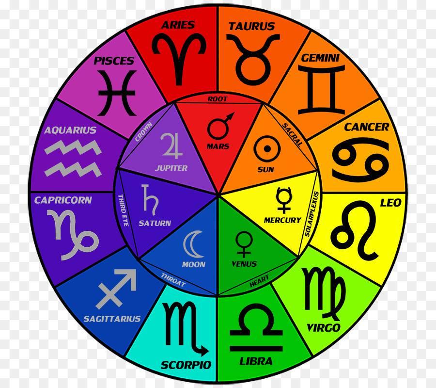 Оформление интерьера по гороскопу: наиболее подходящий цвет по знаку зодиака