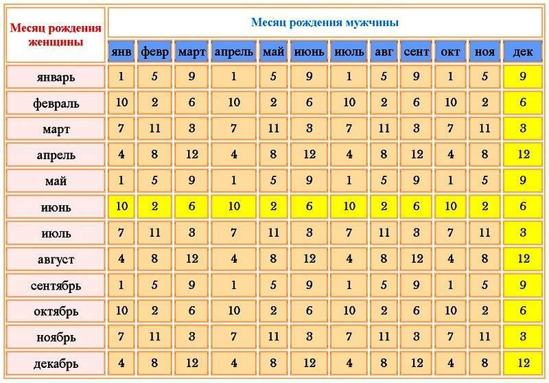 Число судьбы 7 — значение в нумерологии
