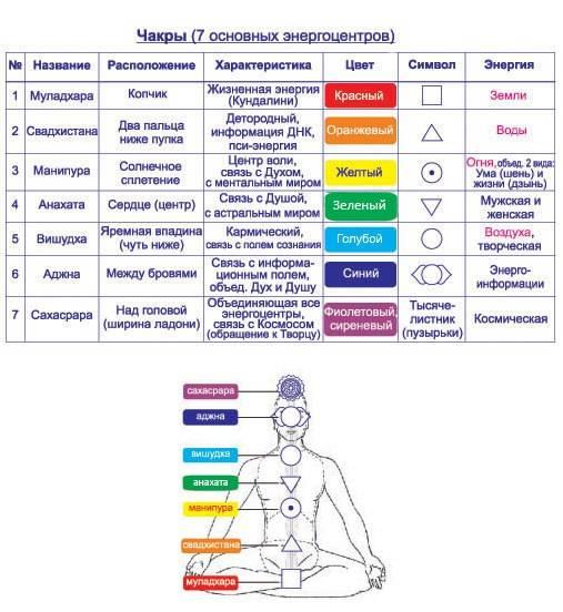 7 чакр человеческого тела. Эзотерика