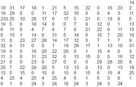 Каббалистическая нумерология имени и фамилии