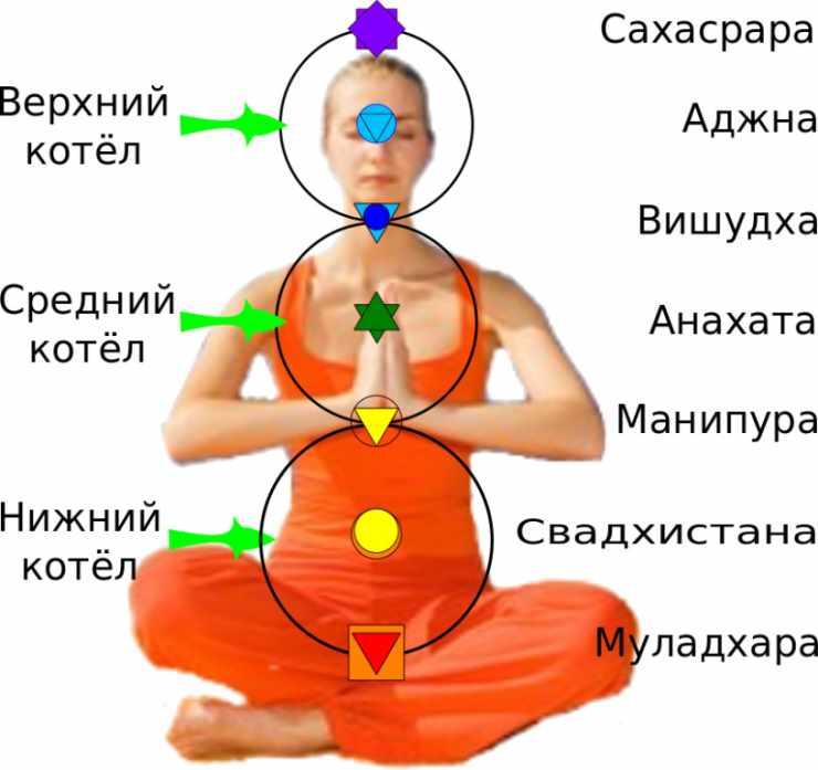 Очистка и гармонизация энергетики 2 чакры свадхистана — философия