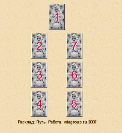 Онлайн-гадание «на ситуацию 3 карты» на картах таро