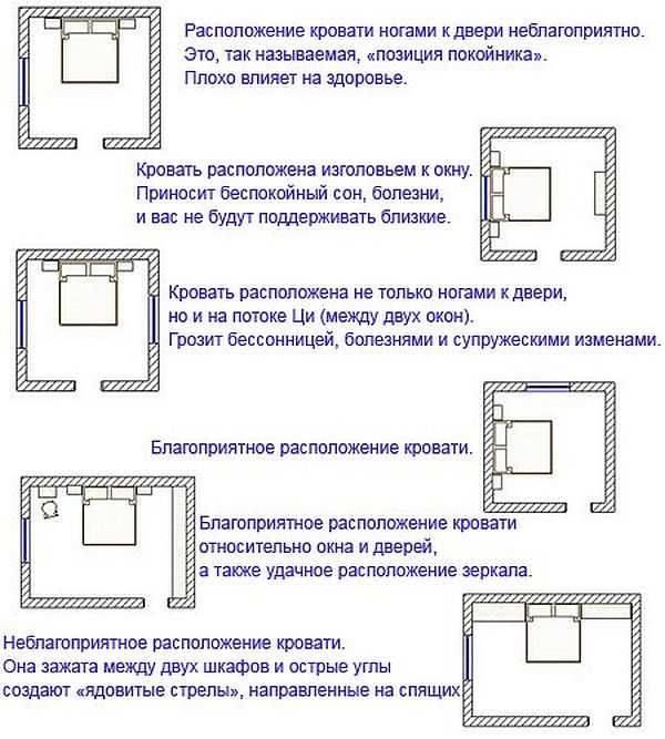 Как поставить кровать по фэншую