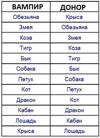 ᐉ крыса и змея - совместимость мужчины и женщины в любви, браке, работе, постели, дружбе - taro1.ru