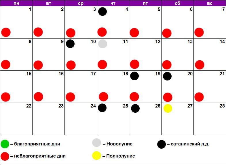 Лунный календарь лечения зубов на сентябрь 2020 года благоприятные дни