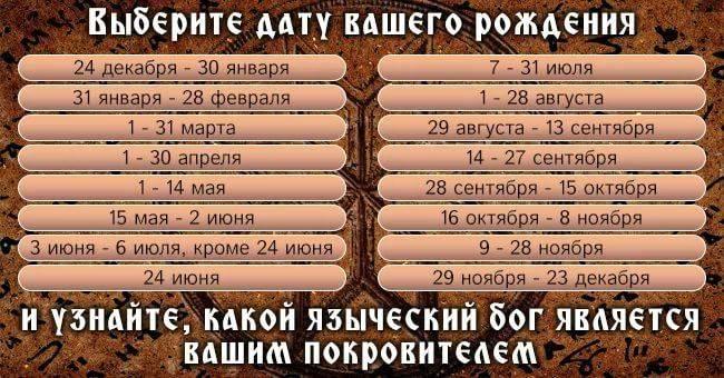 Славянский календарь: летоисчисление, знаки зодиака по месяцу и дате рождения, праздники в 2019 и 2020, а также какого животного сейчас год - парящего орла или нет?