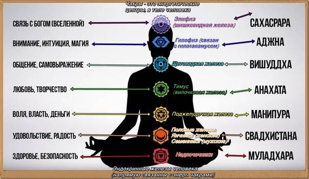 7 чакра сахасрара: за что отвечает и как ее открыть?7 способов гармонизации