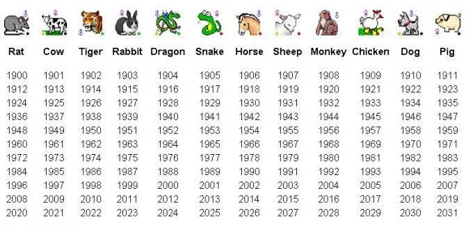 Знаки зодиака по годам-годживотного по китайскому календарю