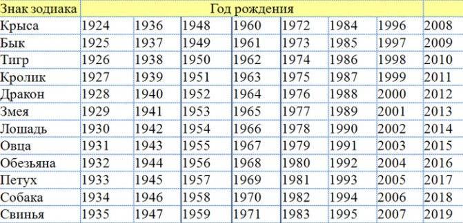 Сочетание восточного гороскопа и зодиака | гороскопы 365