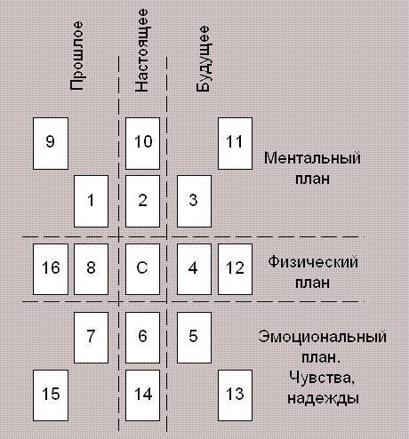 Цыганское гадание на 10 картах