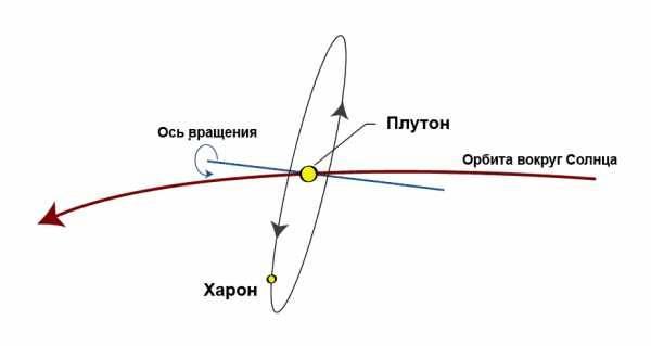 Почему плутон — не планета