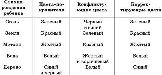 5 элементов фен шуй: огонь, земля, вода, металл и дерево – зоны в квартире, использование | houzz россия